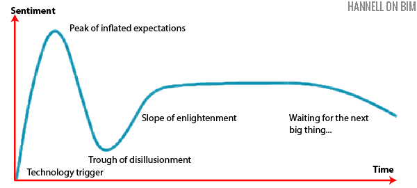 600px-gartner_hype_cycle.png