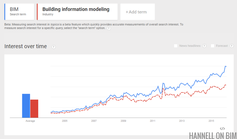 bim-google-trends
