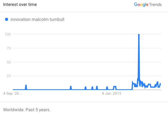 Malcolm Turnbull innovation Google trend.png